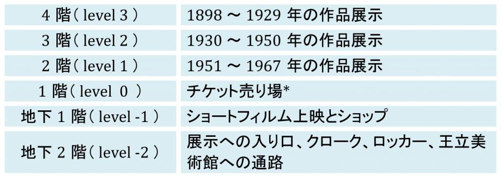 マグリット美術館フロア@ぱんたれい